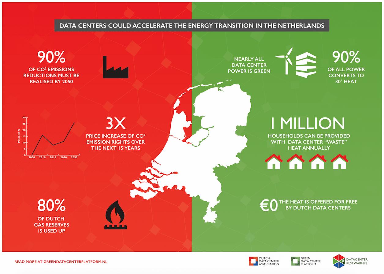 DDA Restwarmte Infographic