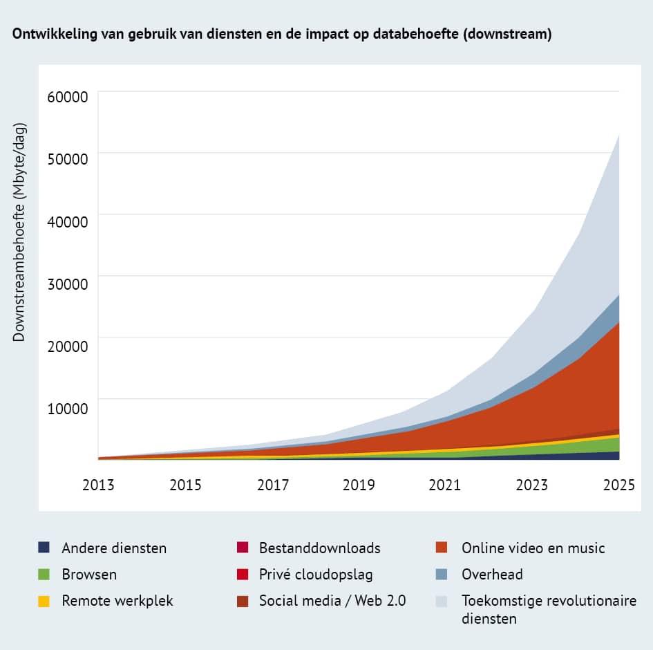 Ontwikkeling online diensten en impact data behoefte (downstream)