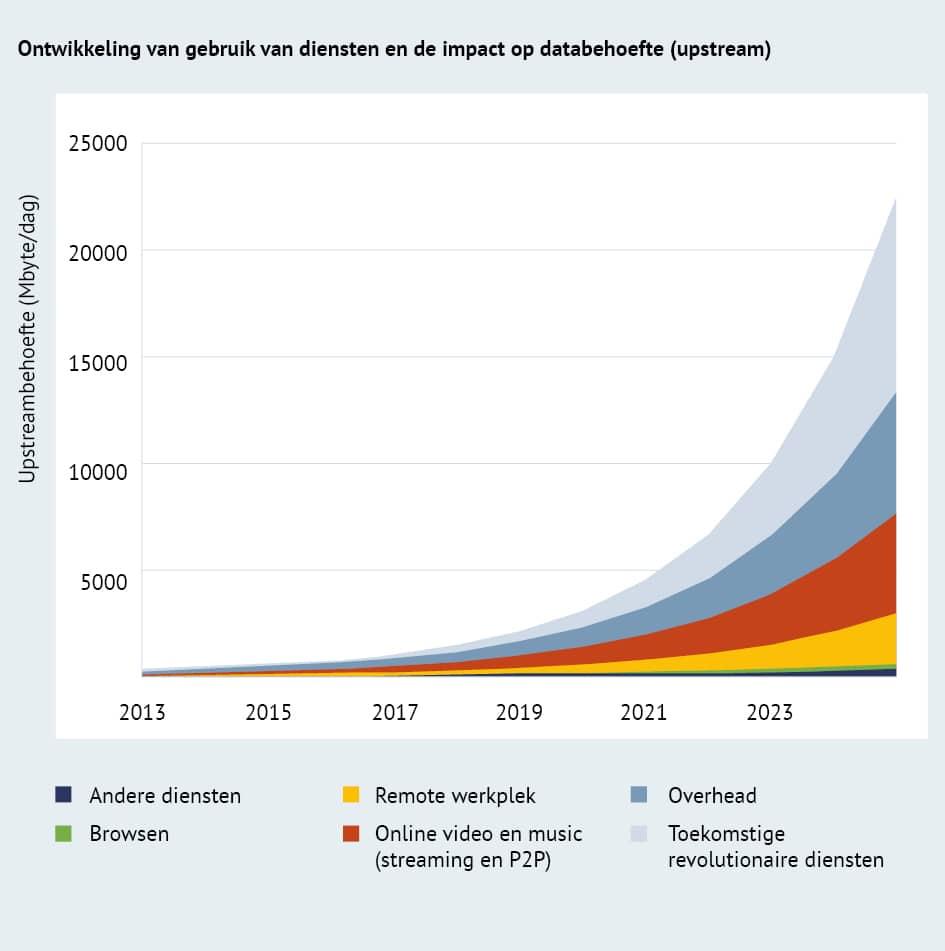 Ontwikkeling online diensten en impact data behoefte (upstream)