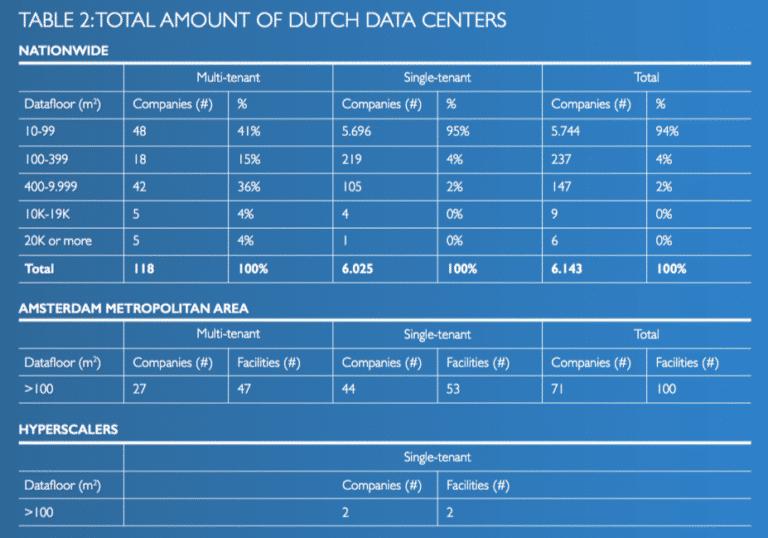Totaal aantal datacenters in NL