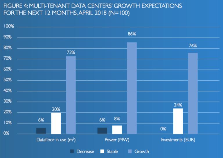 Multi-tenant datacenter groei verwachtingen