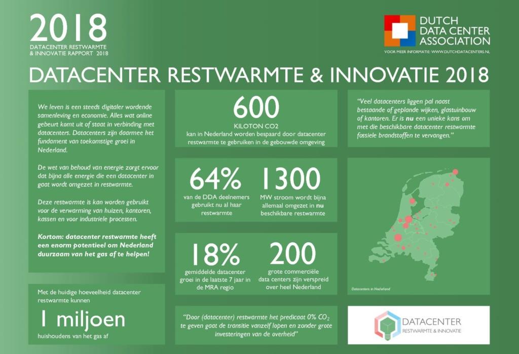 Gebruik datacenter restwarmte kan honderden kiloton CO2-uitstoot besparen