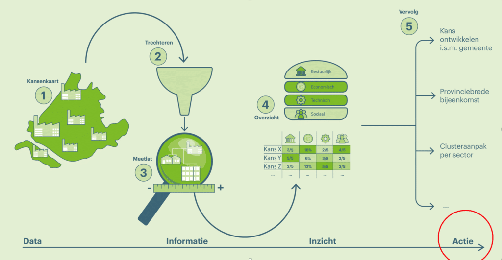 Datacenter restwarmte projecten: 7 sleutels tot succes