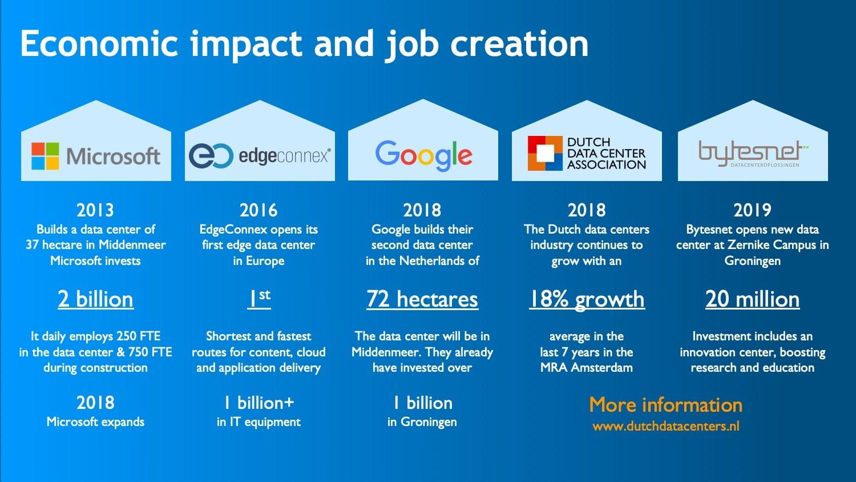 Economic impact new