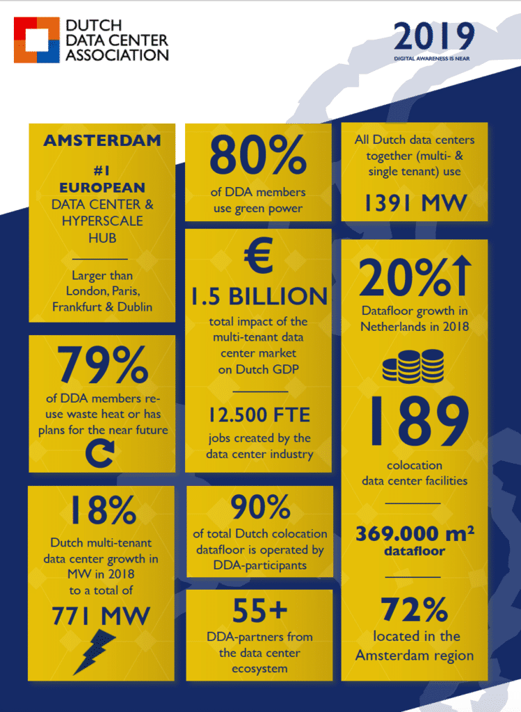 Infographic SODD