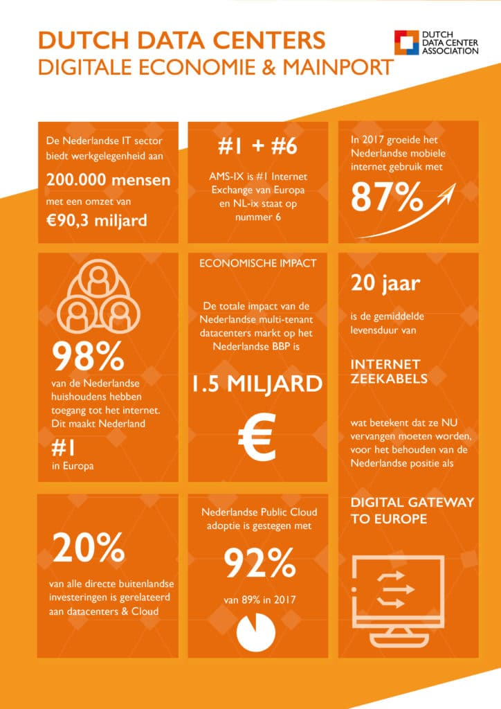 Digitale Economie & Mainport