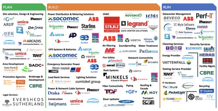DDA publiceert Ecosystem Guide met een overzicht van datacenterleveranciers