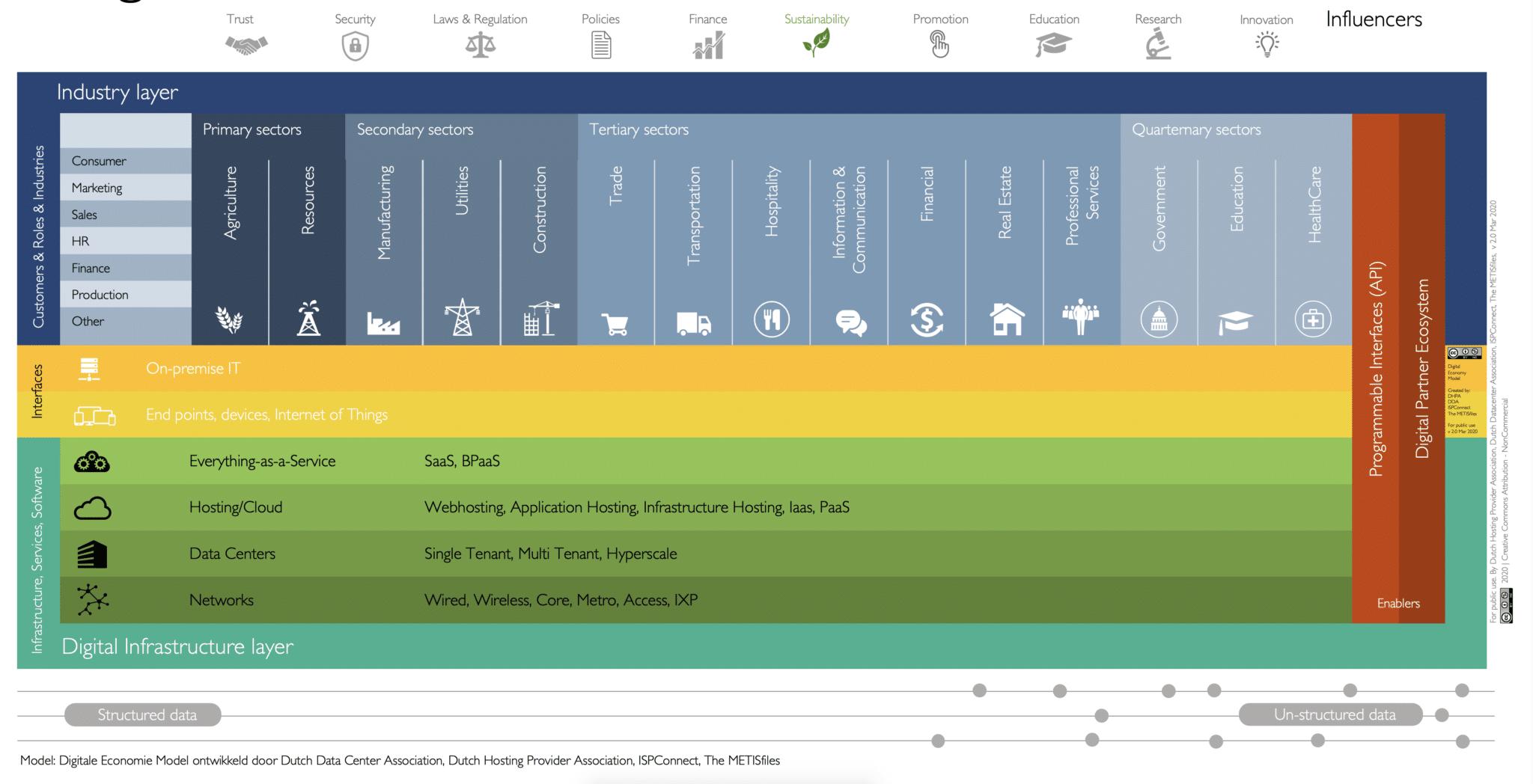 Digitale Economie model
