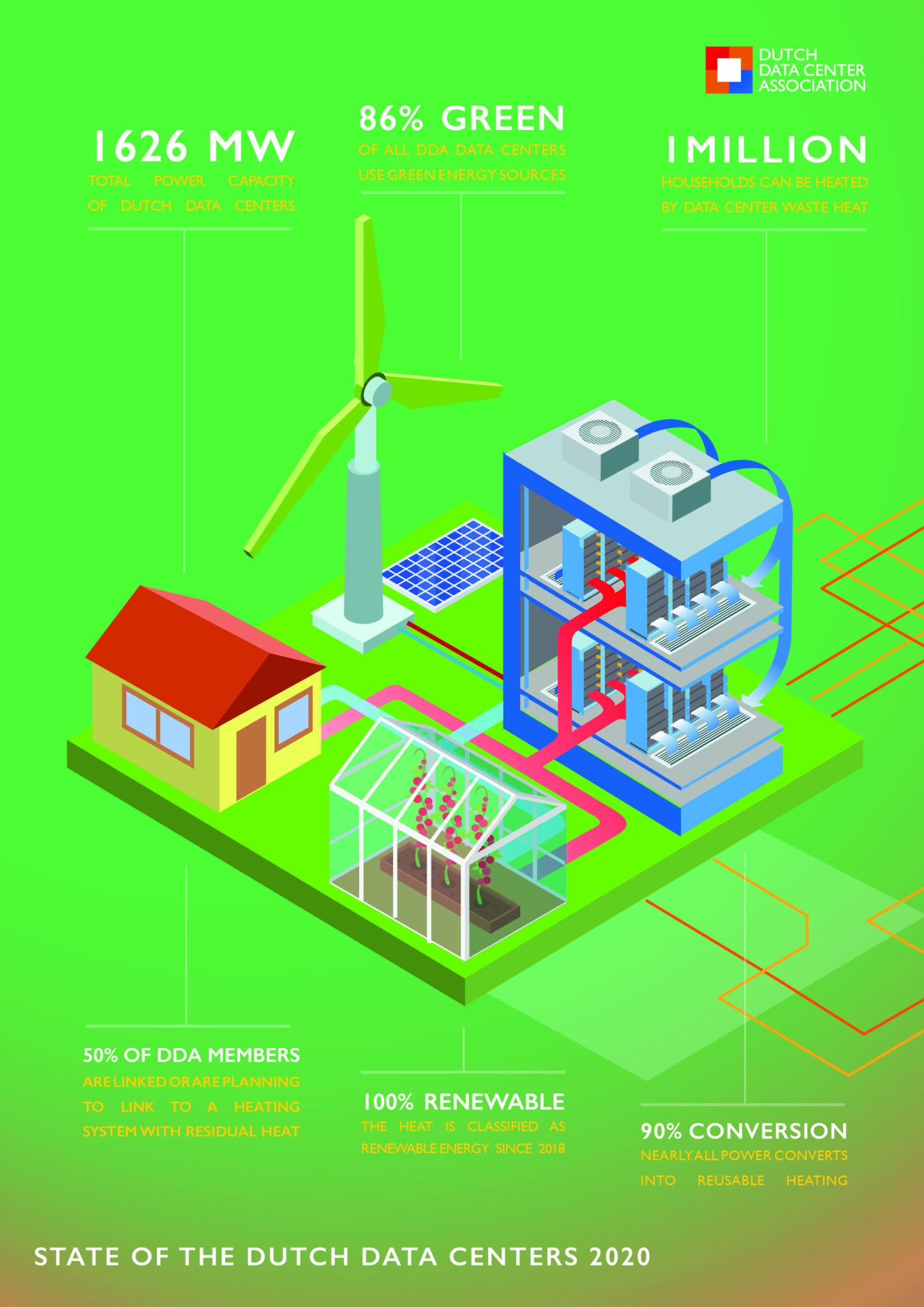 Energy & Sustainability Infographic 2020 kopie