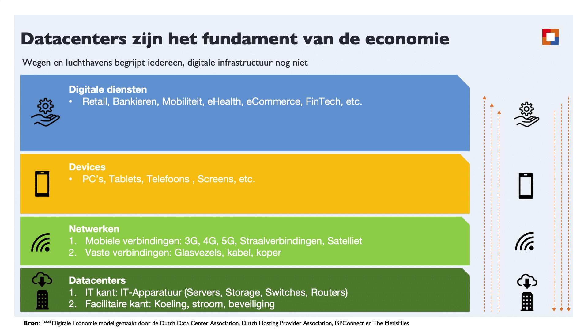 Fundament van de economie