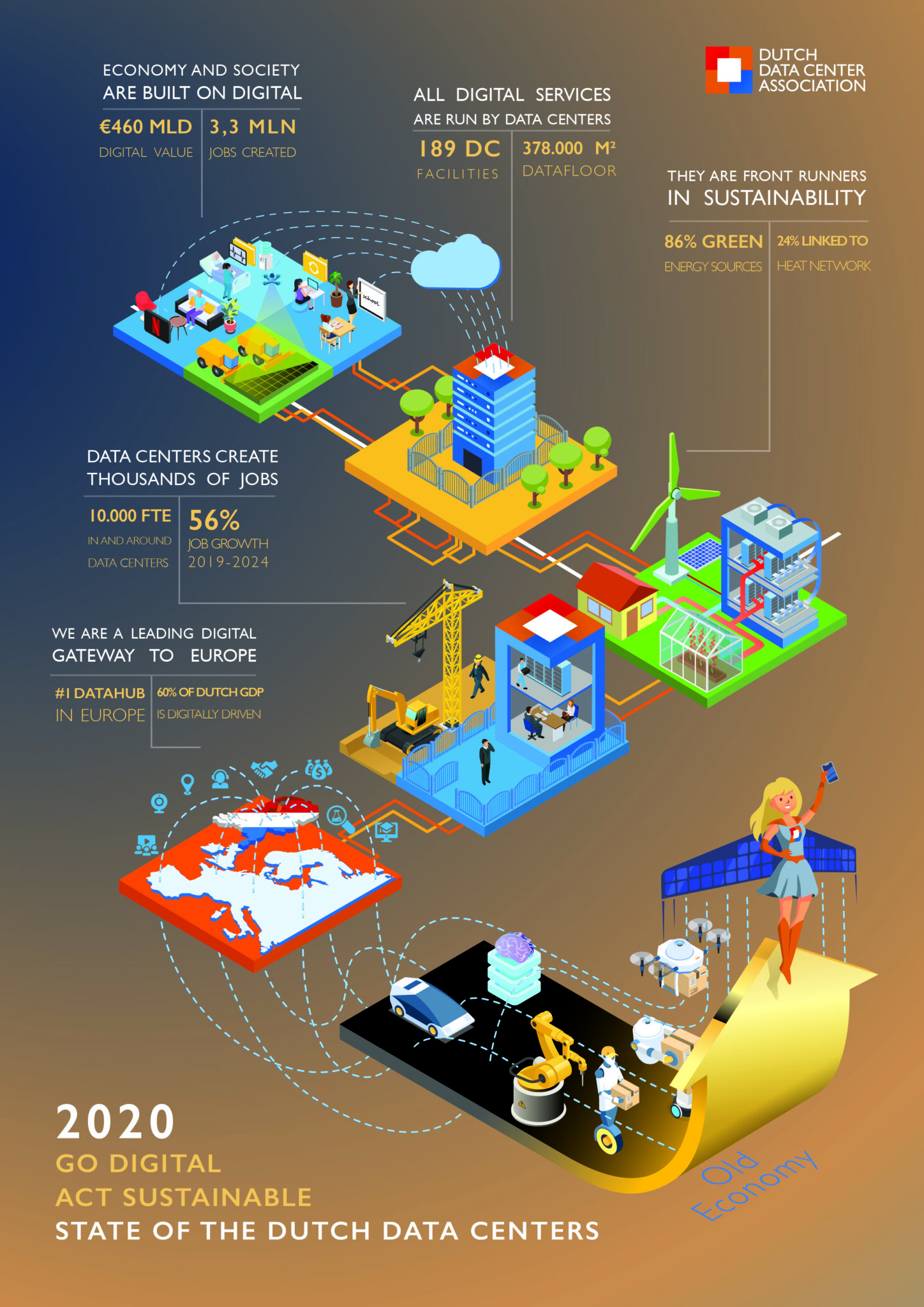 State of the Dutch Data Centers 2020 - Infographic kopie