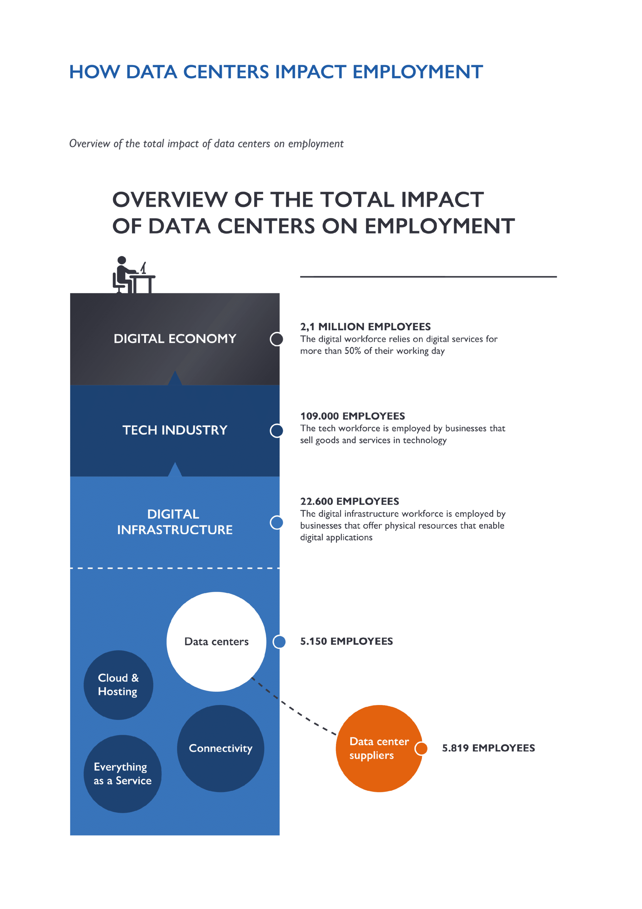 Total Impact of Data Centers on Employment