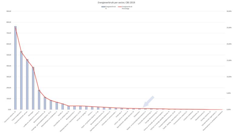 Datacenter Dashboard laat werkelijke cijfers zien
