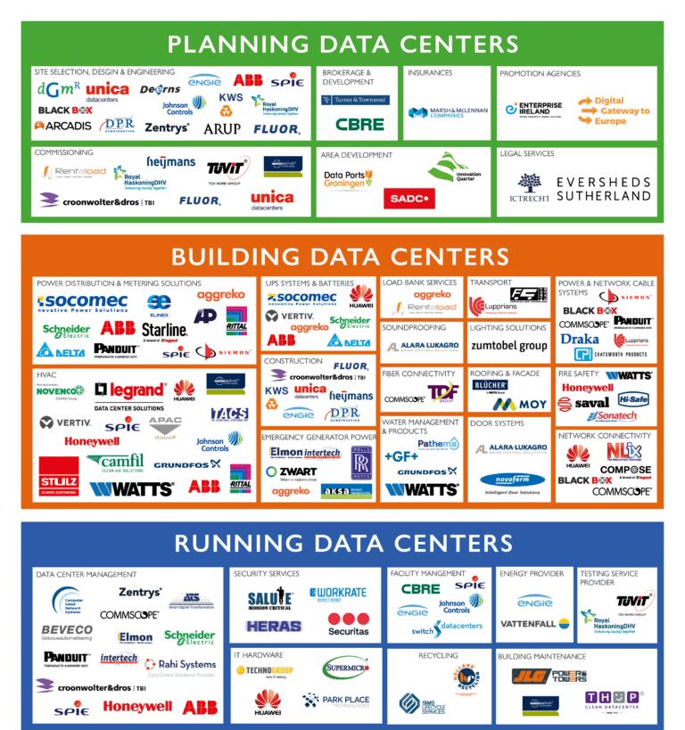 DDA publiceert jaarlijks overzicht van datacentertoeleveranciers